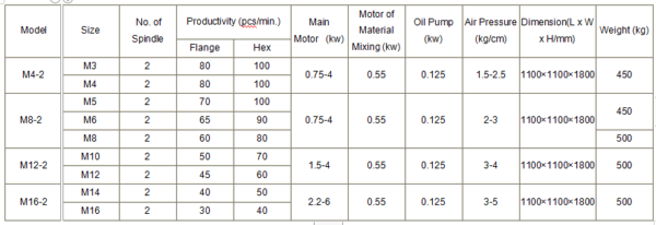 Double Spindle Flange & Hex Nut Tapping Machine specifications